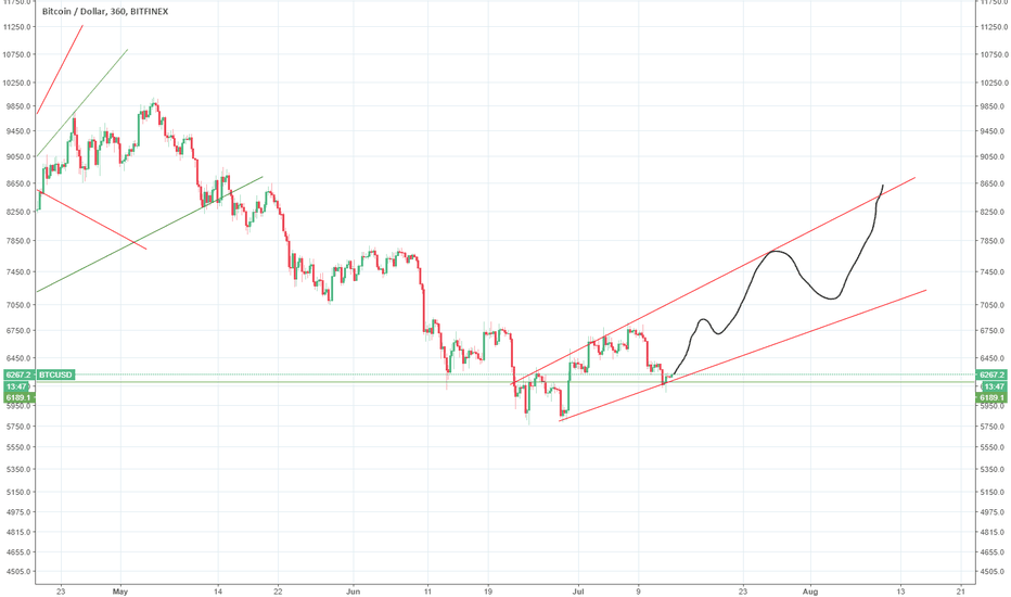 BTCUSD: I think this could be the uptrend now for BTC