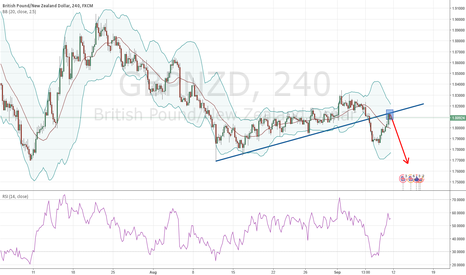 GBPNZD: GBPNZD retested the broken trendline, now ready to move further!