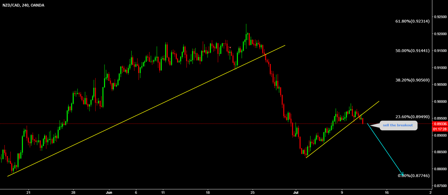 NZDCAD Sell the breakout again