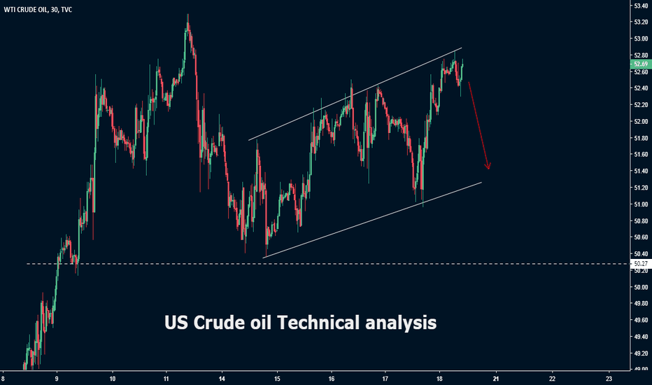 USOIL: US Crude Oil Technical analysis