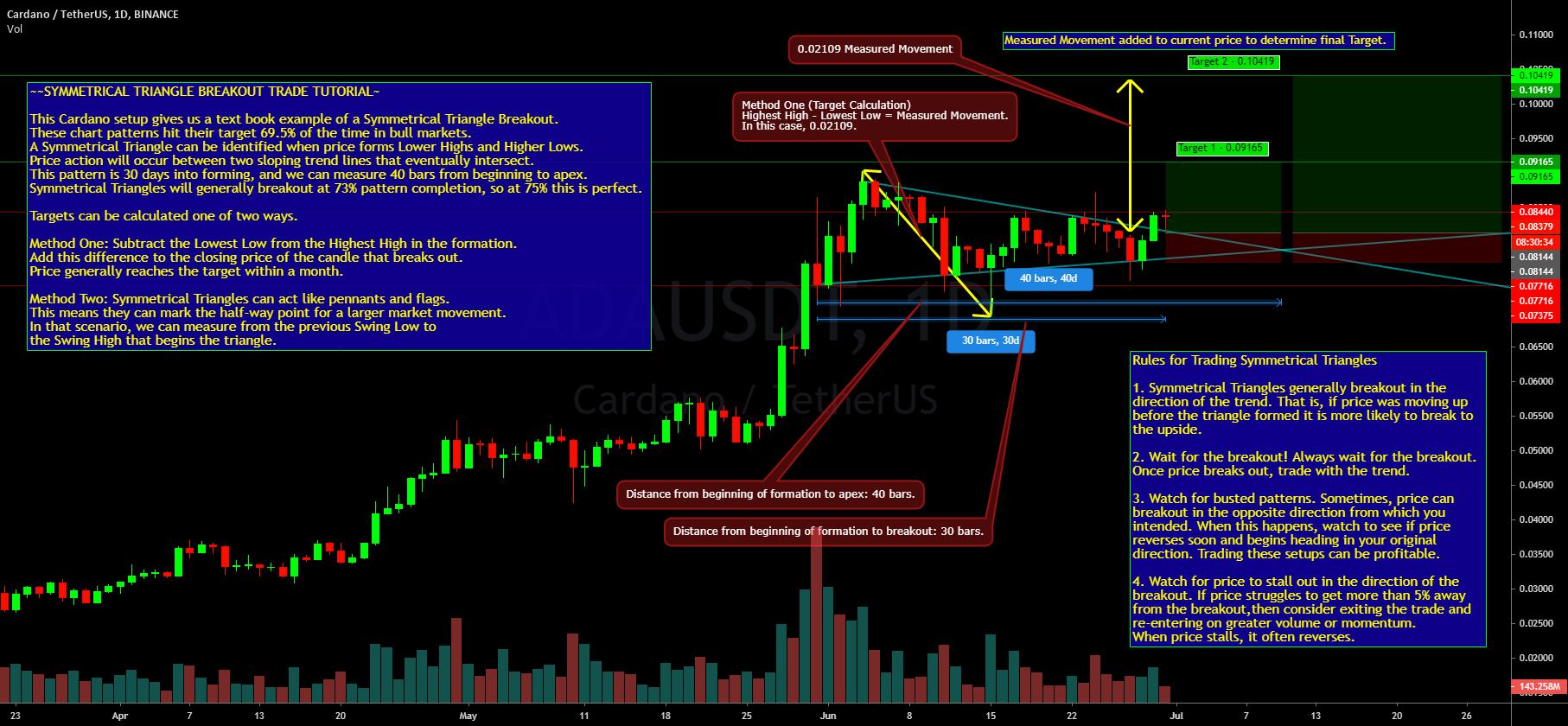 ADA USDT - Symmetrical Triangle Breakout (Tutorial and ...