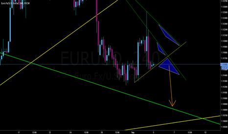 EURUSD: 3 EURUSD Sell Opportunity