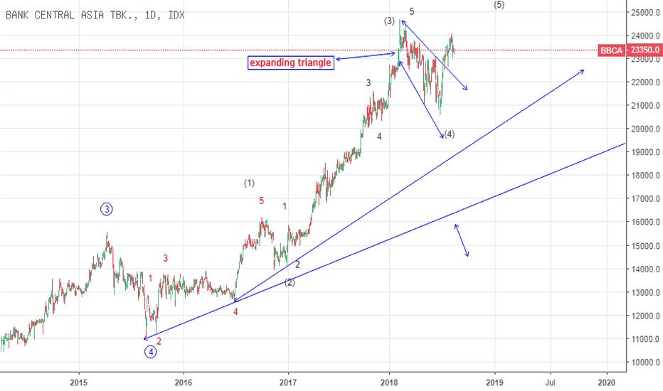 BBCA: expanding triangle