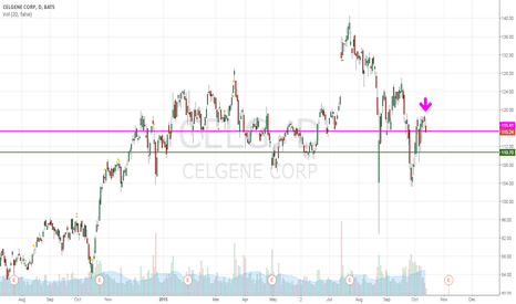 CELG: CELG | Taking short position.