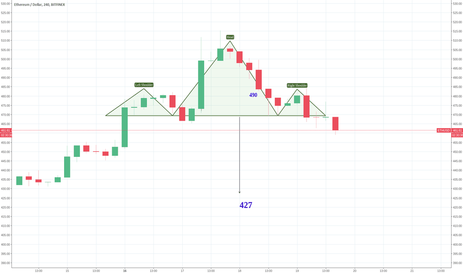 ETHUSD: ETH is   showing a head and shoulders with a drop to   to 427