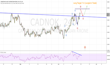 CADNOK: Perhaps many pips possible :)