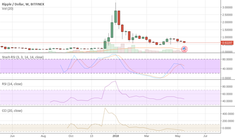 XRPUSD: XRP Don't Fall For This Bounce