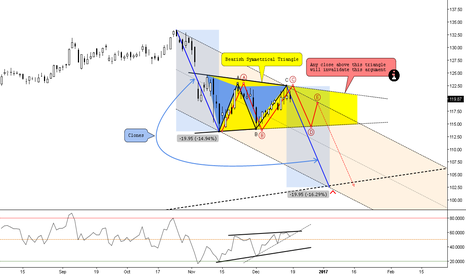 FB: (D) Bearish Symmetrical Triangle Projection at Major Trendline