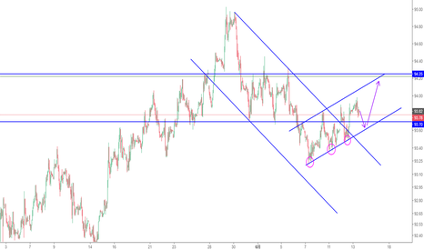DXY: 美元指数短线震荡上行状态不变