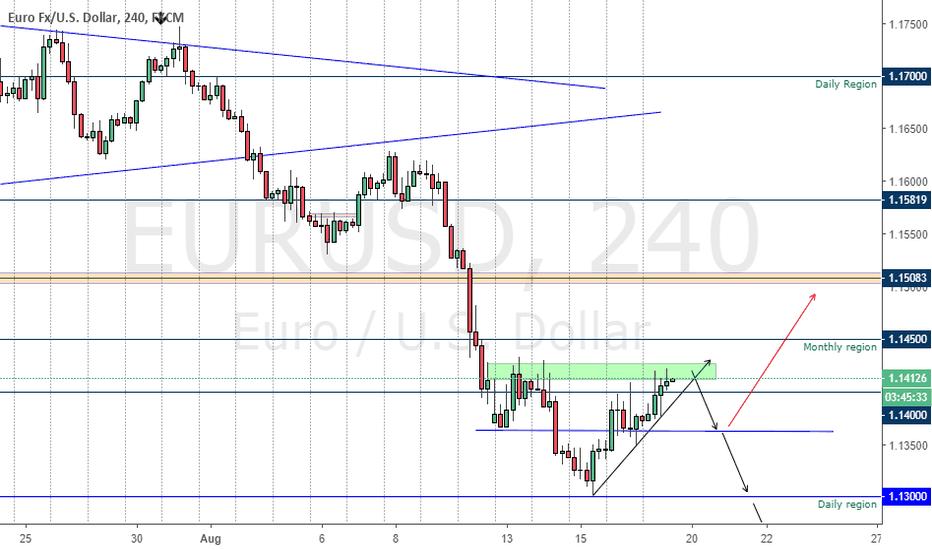 EURUSD: EURUSD will continue falling down???