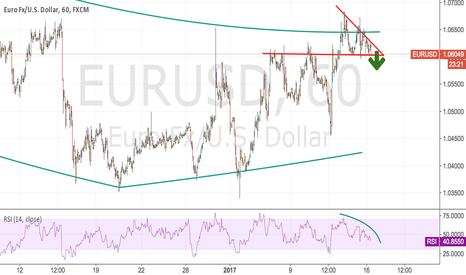 EURUSD: EURUSD:In day trading sell @1.0618