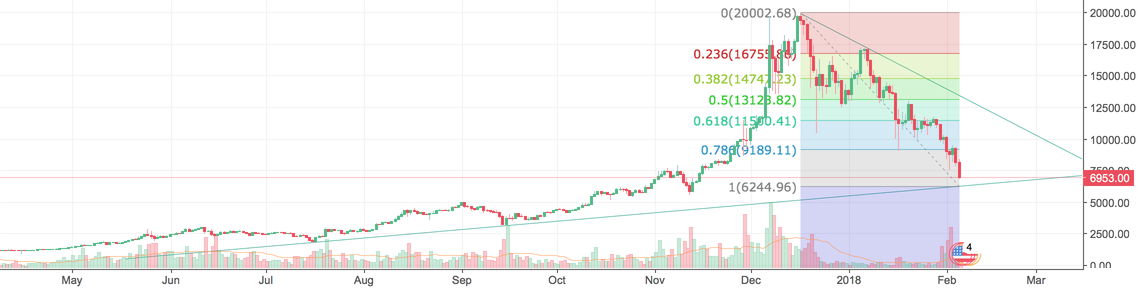 BTC returning to mean, sideways movement until mid-end March.