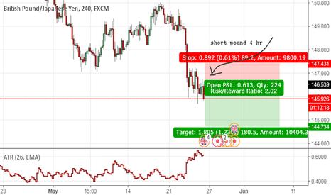 GBPJPY: shorting pound