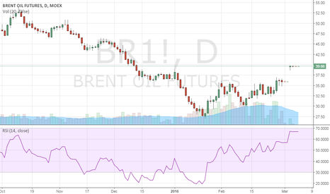 BR1!: Brent oil eyeing 23.6% Fibo hurdle