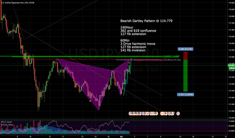 USDJPY: Bearish Gartley @ 114.79 with lots of fib confluence.