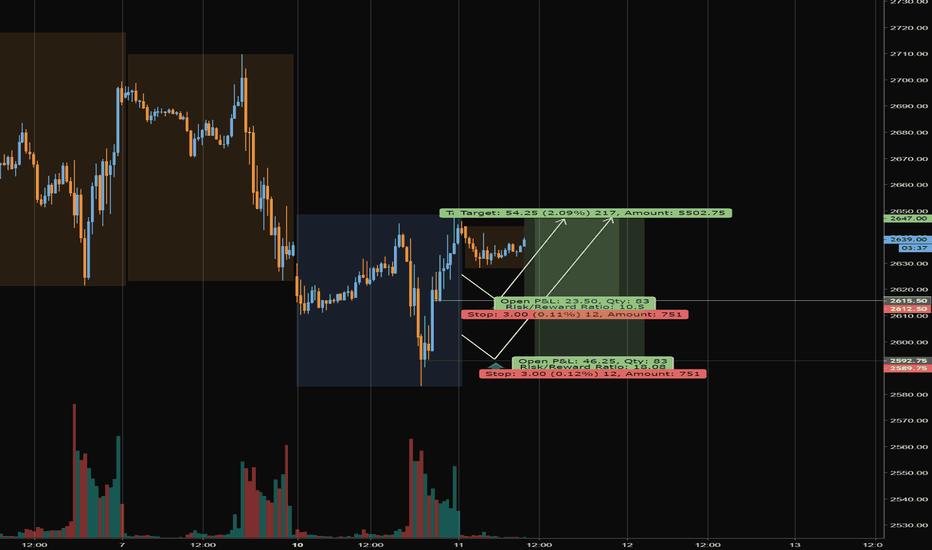 ES1!: 12.11.2018 ES Tuesday trading plan