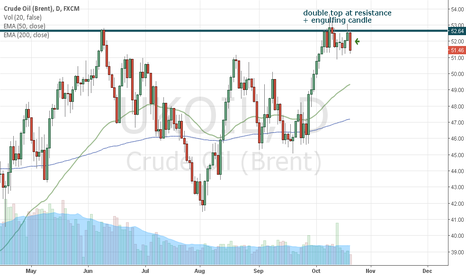 UKOIL: Brent is ready to fall