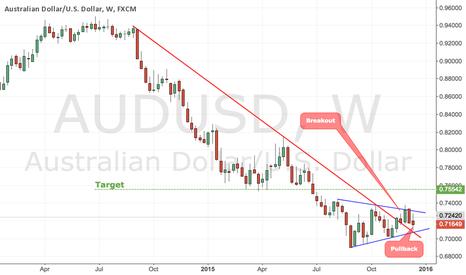AUDUSD: Long Term Downtrend Breakout