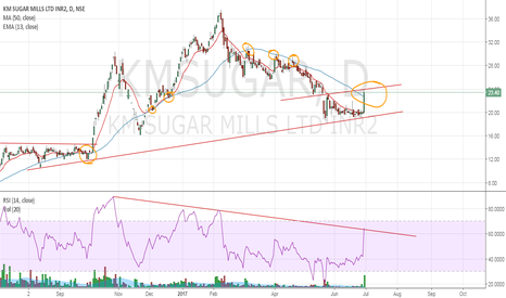 KMSUGAR: KMSUGAR closes above 50DSMA