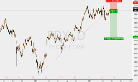 FDX: FEDEX SHORT