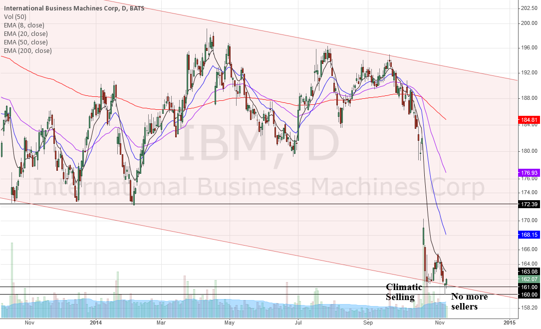 IBM, short term long