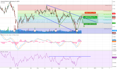 GE: GE Short Bearish Trend