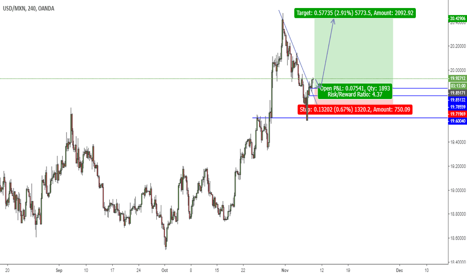 USDMXN: USD.MXN Potential Long Setup.