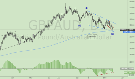 GBPAUD: NOTE:GBPAUD Daily Counter + DOUBLE ET