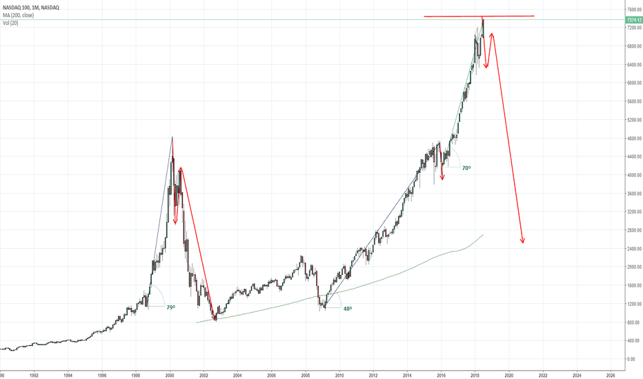 NDX: Nasdaq.... History Repeats this would likely be the last month