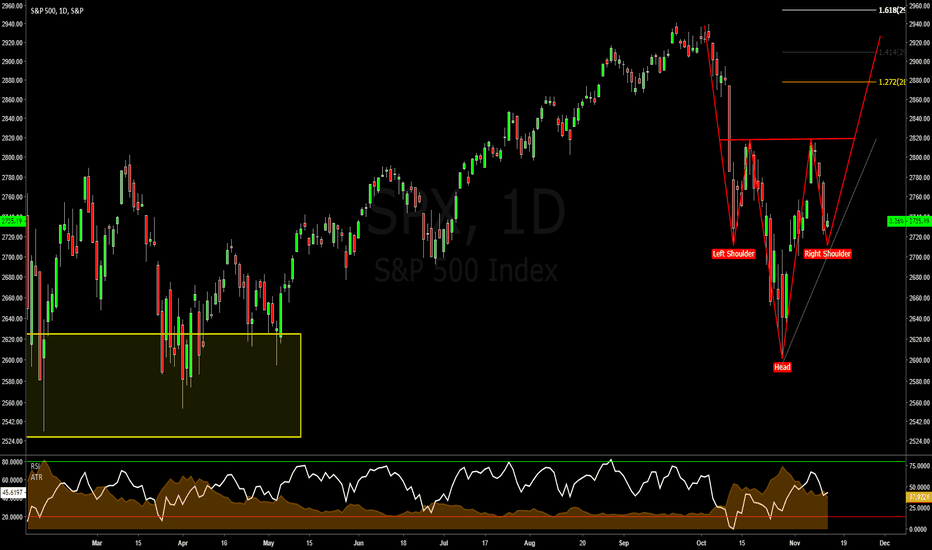 SPX: S&P - Head & Shoulder Bottom