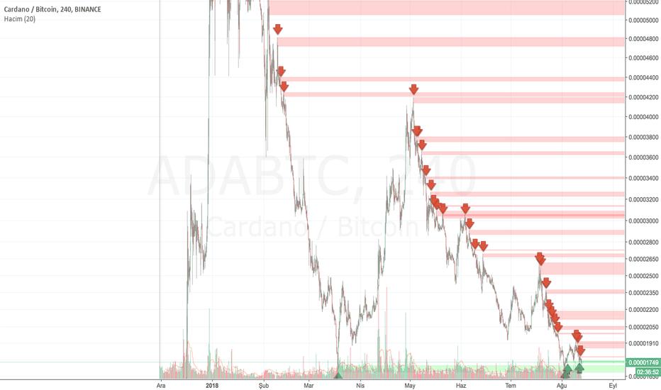 ADABTC: ADABTC_Fraktal_Destek_Direnc