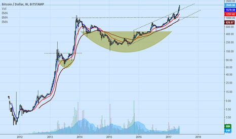 BTCUSD: STILL CLEAR AND MUCH STRONGER, LET THE BULL RUN