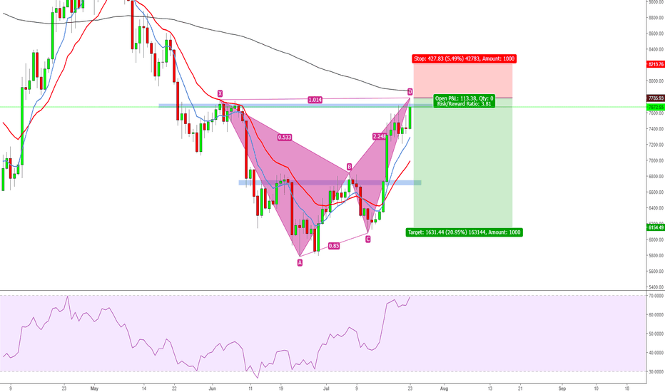 BTCUSD: Bitcoin Short Position Cypher Pattern Formed