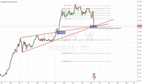USDJPY: Hold on and see what big players do?