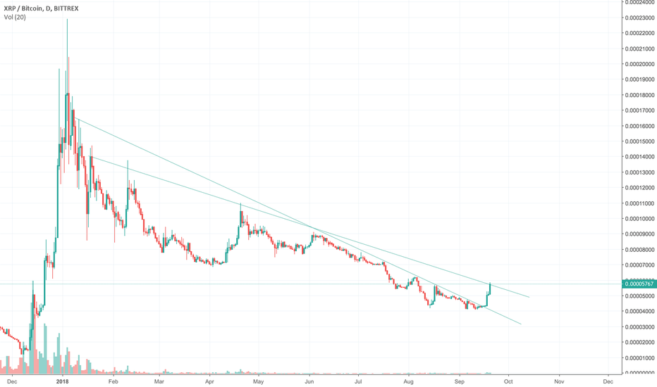XRPBTC: Ripple breaking out?