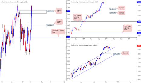 US30: Possible long trade from the H4 support area 23579-23556?