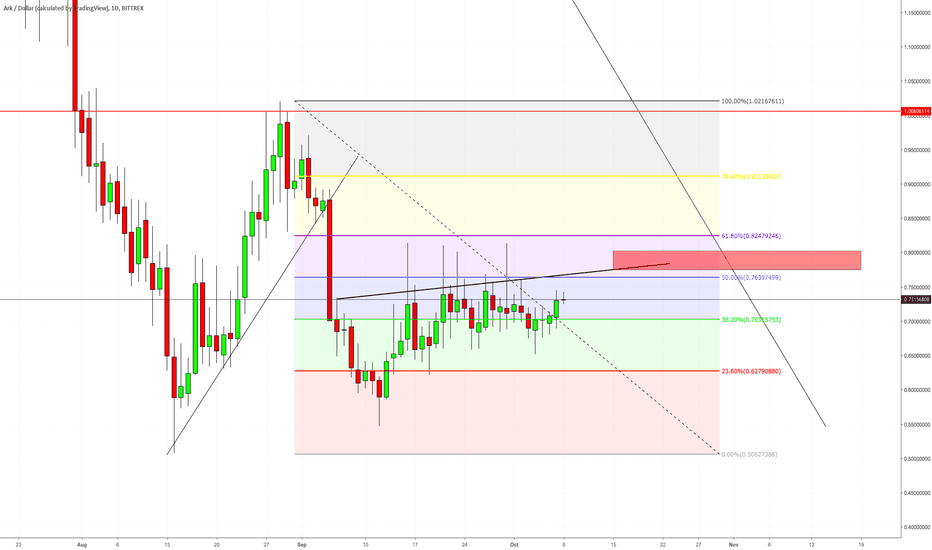 ARKUSD: ARK Fib and Resistance Trend..