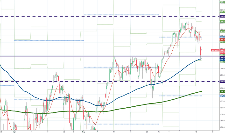 SPX500USD: S & P 500 cleanly responded to horizontal line 2738.6