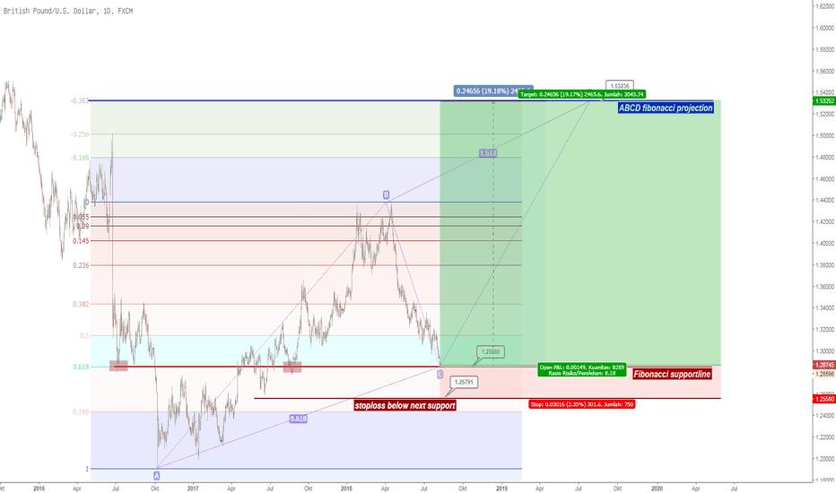Chart gbp usd kurs pound dollar tradingview gbpusd gbpusd proyeksi jangka panjang ccuart Image collections