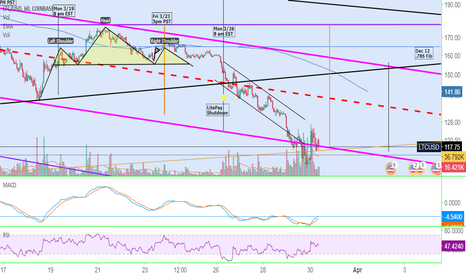 LTCUSD: LTC/USD Bounces back into downchannel