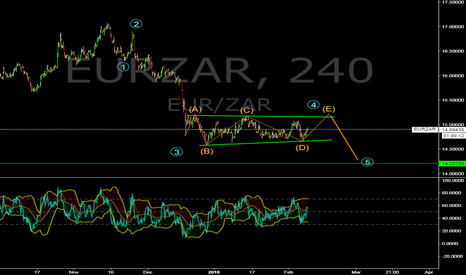EURZAR: EUR/ZAR possible running triangle and sell setup