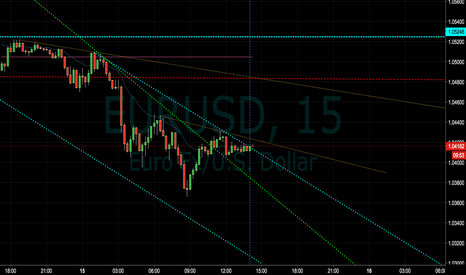 EURUSD: EUR/USD Short Re-Entry Point