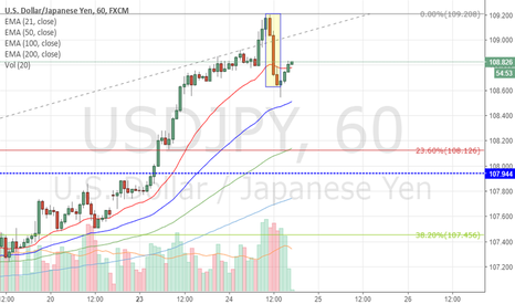 USDJPY: Bears are coming?