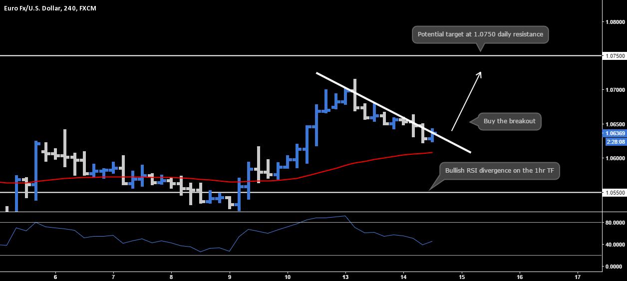 EUR.USD - Buy the breakout