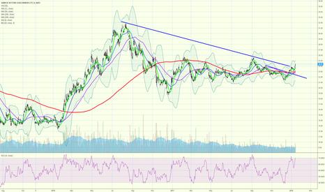 GDX: GDX breaking long term trend