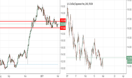 USDJPY: Long - double bottom