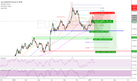 EURGBP: short EURGBP on head and shoulders