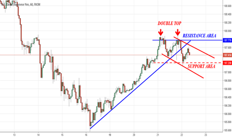 USDJPY: I Think It's the Best Time to Follow the Trend