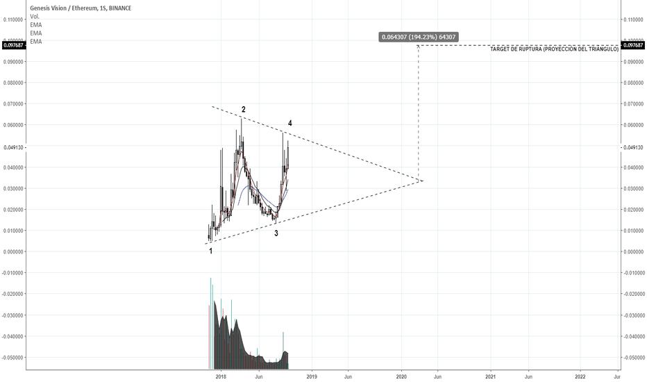 GVTETH: Triángulo simétrico, posible escenario largo para GVT