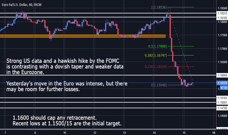 EURUSD: EURUSD - Policy divergence keeps bias short